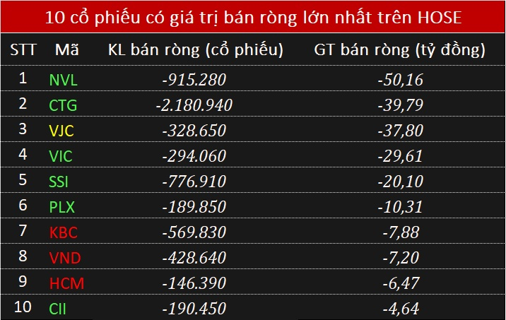 giao dich khoi ngoai 91 mua rong manh vre vnm trong phien vn index but pha