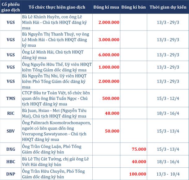 Dòng tiền thông minh (13/3): Tự doanh trở lại mua ròng trong phiên VN-Index bứt phá mốc 1.000 điểm - Ảnh 2.