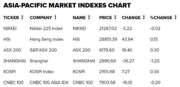 Thị trường chứng khoán 14/3: YEG giảm sàn 9 phiên liên tiếp, VN-Index trượt mốc 1.010 điểm - Ảnh 2.