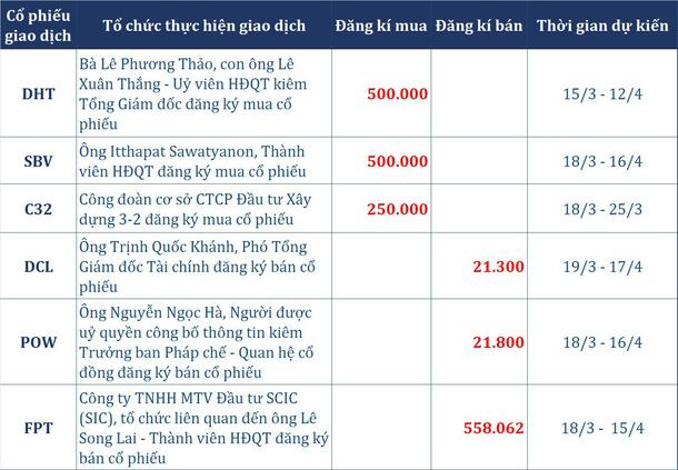 Dòng tiền thông minh (14/3): Khối tự doanh CTCK trở lại bán ròng trong phiên thanh khoản đạt gần 6.500 tỉ đồng - Ảnh 2.