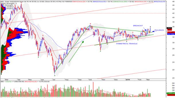 Cổ phiếu tâm điểm ngày 15/3: PNJ, BFC, BID - Ảnh 3.