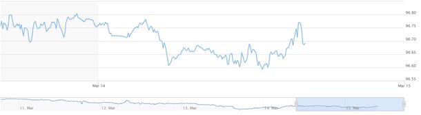 Giá USD chợ đen tăng 20 đồng trên cả hai chiều - Ảnh 2.