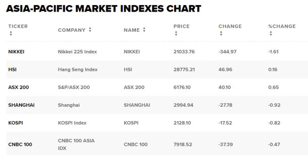 Thị trường chứng khoán 28/3: YEG giảm sàn, HAG và VNM lao dốc sau tin tức bất lợi, VN-Index vẫn tăng hơn 7 điểm - Ảnh 2.