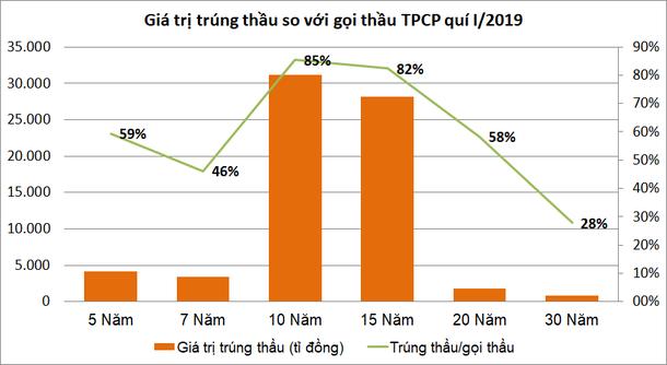 Hoàn thành 94,5% kế hoạch huy động trái phiếu Chính phủ quí I - Ảnh 2.