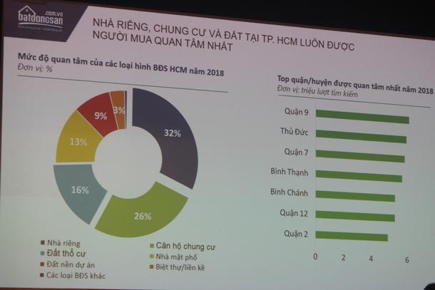 TGĐ batdongsan.com.vn: Với thu nhập trung bình hiện nay, người Sài Gòn mất khoảng 30 năm mới mua được nhà - Ảnh 3.