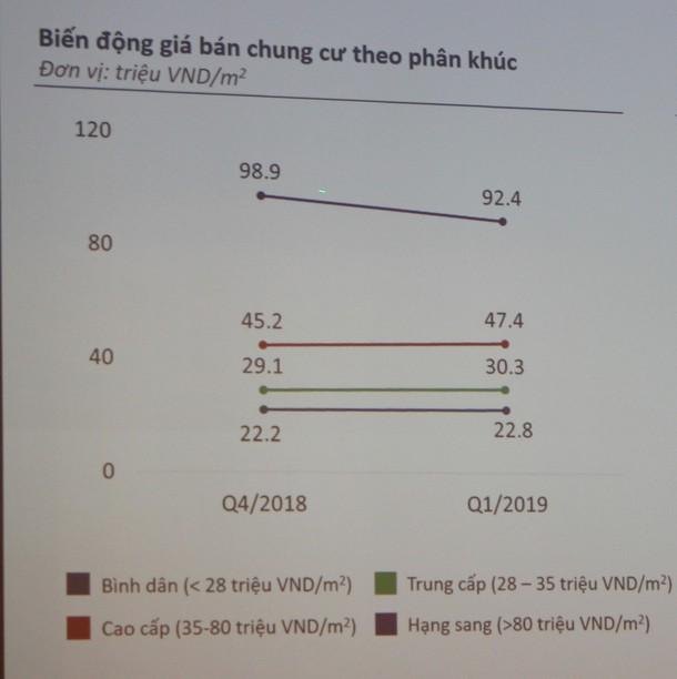 TGĐ batdongsan.com.vn: Với thu nhập trung bình hiện nay, người Sài Gòn mất khoảng 30 năm mới mua được nhà - Ảnh 6.