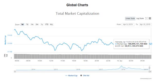 Giá bitcoin hôm nay (10/4) quay đầu giảm, Trung Quốc ngăn cấm khai thác khiến giới tiền ảo xôn xao - Ảnh 4.