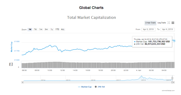 Giá bitcoin hôm nay (4/4): Tiếp tục tăng nóng, bắt đầu xuất hiện những cảnh báo  - Ảnh 4.