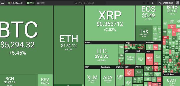 Giá bitcoin hôm nay (8/4): Bitcoin có thể đạt đến 7.000 USD - Ảnh 2.