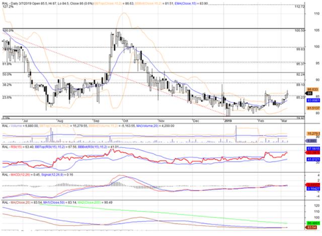 Cổ phiếu tâm điểm ngày 11/3: DQC, RAL, VSC - Ảnh 2.