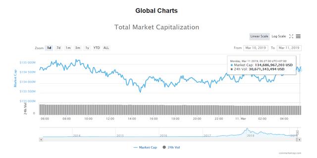 Giá bitcoin hôm nay (11/3) biến động nhẹ, Fidelity mở cửa phục vụ - Ảnh 4.