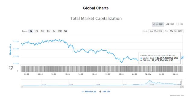 Giá bitcoin hôm nay (12/3) giảm nhẹ, thị trường biến động mạnh - Ảnh 4.