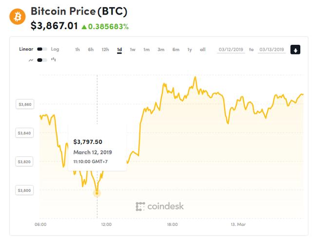 Giá bitcoin hôm nay (13/3): 88% khối lượng giao dịch thị trường tháng 2 bị làm giả - Ảnh 1.