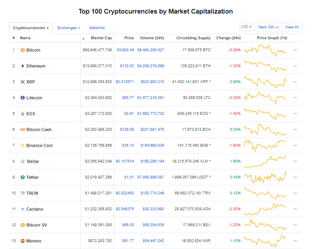 Giá bitcoin hôm nay (14/3) giảm nhẹ, chỉ 30% tiền kĩ thuật số được dùng để thanh toán - Ảnh 3.