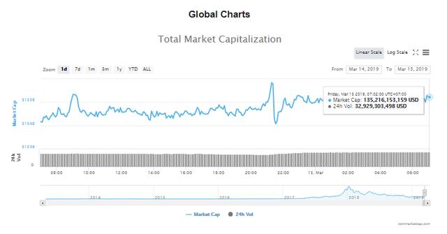 Giá bitcoin hôm nay (15/3) dao động nhẹ, Cboe dừng niêm yết hợp đồng tương lai - Ảnh 4.