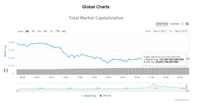 Giá bitcoin hôm nay (5/3): Mã độc SamSam đã làm mất 30 triệu USD trong 34 tháng - Ảnh 4.