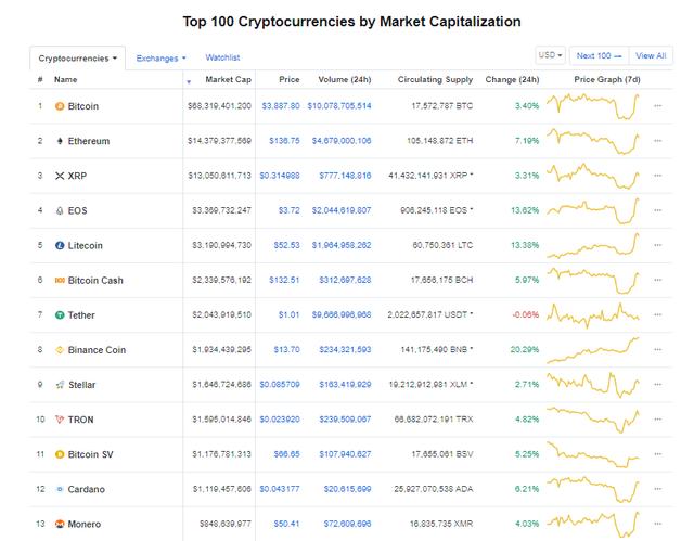 Giá bitcoin hôm nay (6/3) tăng nhẹ lên 3.800 USD, Coinbase hợp tác với Amazon - Ảnh 3.